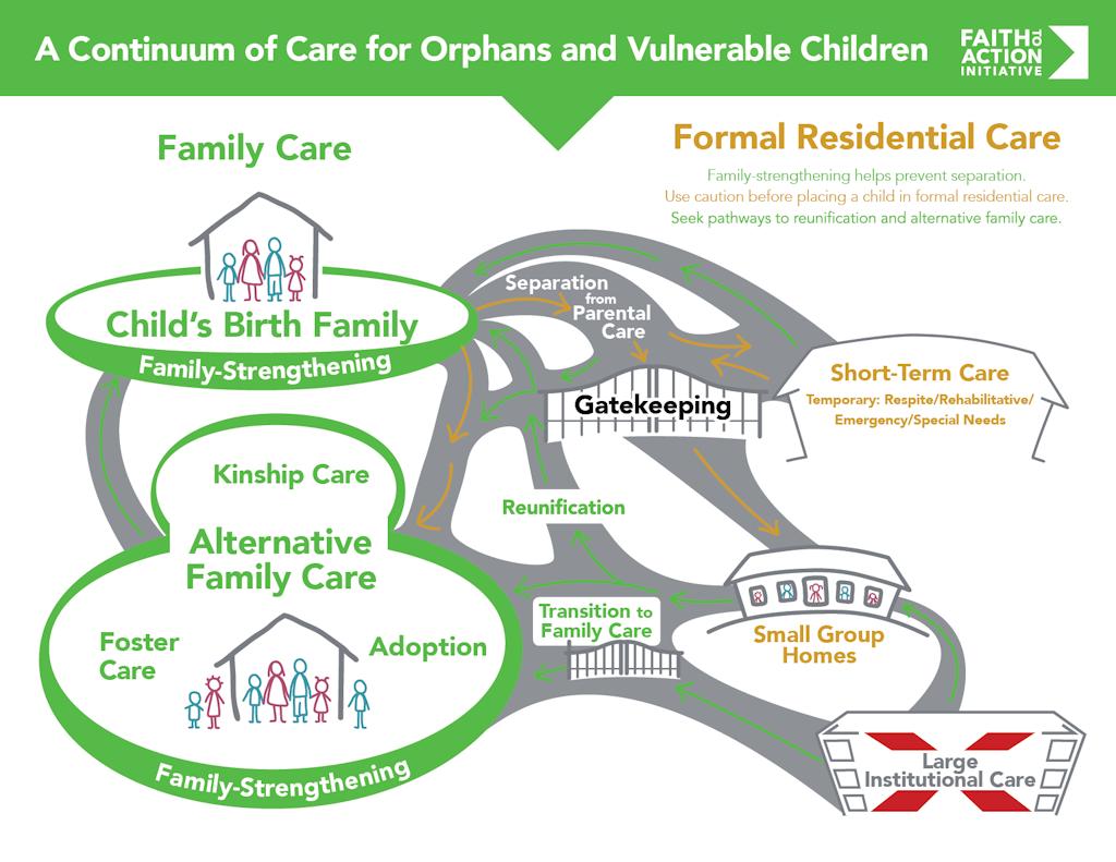Continuum of Care description